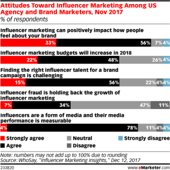 WoolleyAttitudes towards influencer marketing